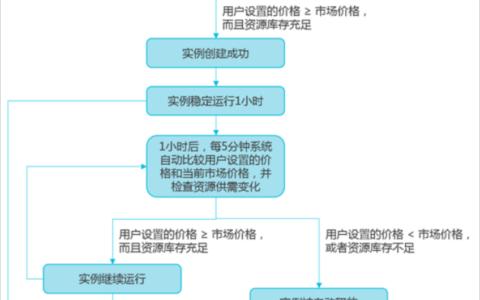 阿里云ECS抢占式实例概述