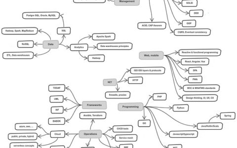 软件架构师之路使用说明_架构小白教程