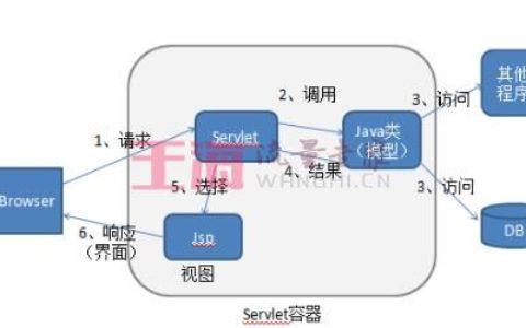 MVC设计思想小白帮助_MV基础入门