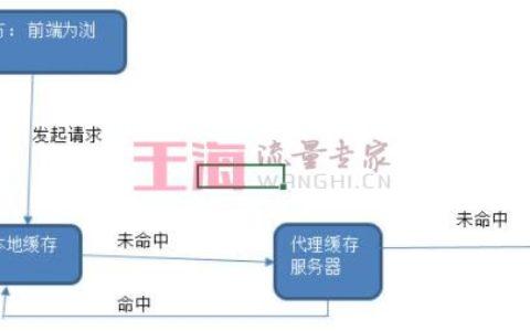 HTTP之缓存 Cache-Control菜鸟教程_缓存入门知识