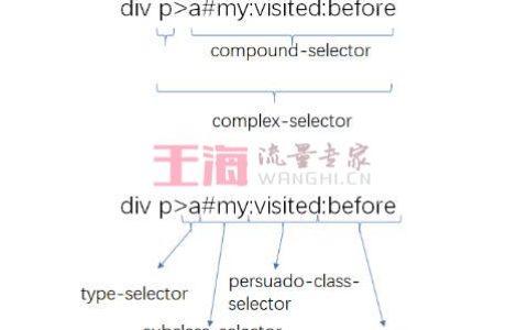 带@的css语法,你知道多少?零基础入门_语法使用攻略