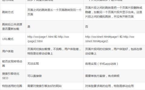 单页面开发和多页面开发的区别入门百科_单页小白入门