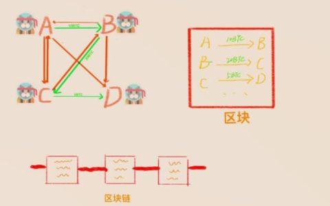 探索区块链的原理入门基础_区块链使用帮助