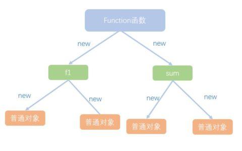 理解Js原型和原型链小白攻略_原型菜鸟攻略