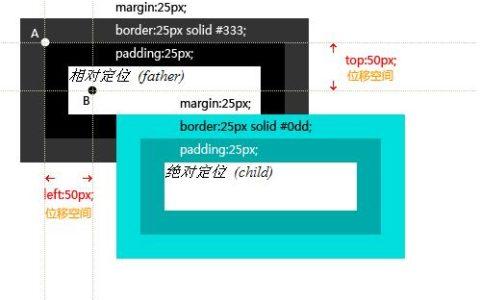 CSS层模型的应用菜鸟指南_模型使用帮助