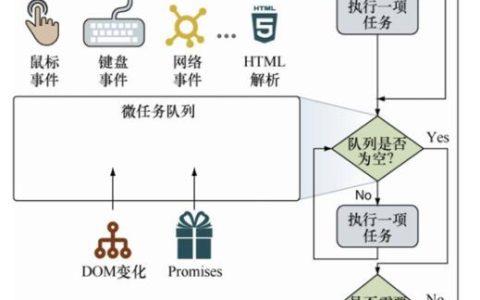 对JS事件机制的深入理解小白常识_事件小白入门