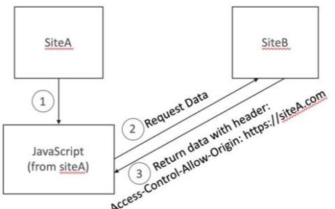 最全 HTTP 安全响应头设置指南使用说明_安全菜鸟教程