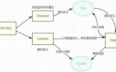 vue双向绑定原理分析攻略教程_双向绑定入门教程