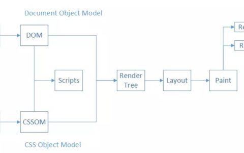 浏览器渲染网页的流程菜鸟知识_渲染小白攻略