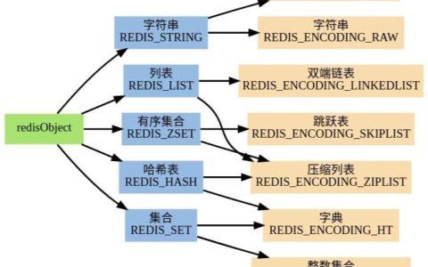 Redis常见数据结构入门百科_结构指南教程