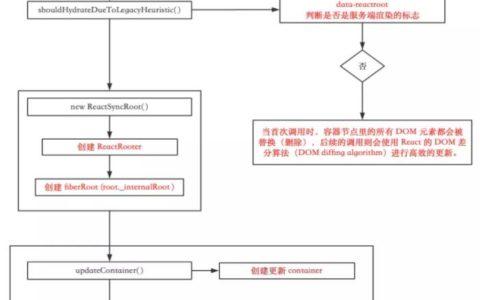 React源码解析之ReactDOM.render()入门知识_源码入门教程
