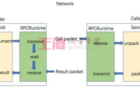 浅谈RPC入门基础教程_RPC菜鸟指南
