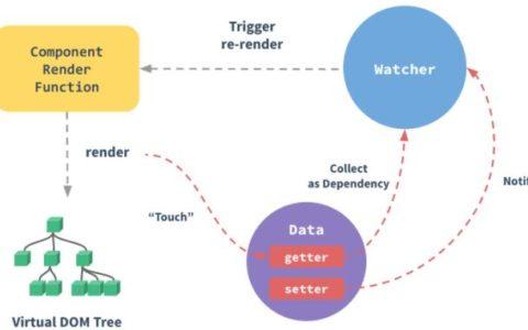 Vue.js响应式原理使用攻略_原理小白攻略