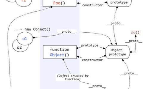 new运算符的原理小白教程_原理入门攻略