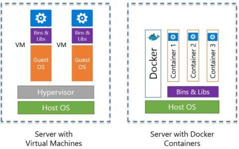 微服务架构之「 容器技术 」菜鸟教程网_Docker基础教程