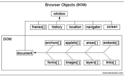 Js BOM之window核心模块小白基础_bom基础教程