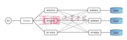 为什么会产生微服务架构?基础入门_微服务基础知识教程