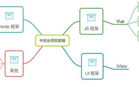 如何架构一个中后台项目的前端部分?小白知识_架构基础教程