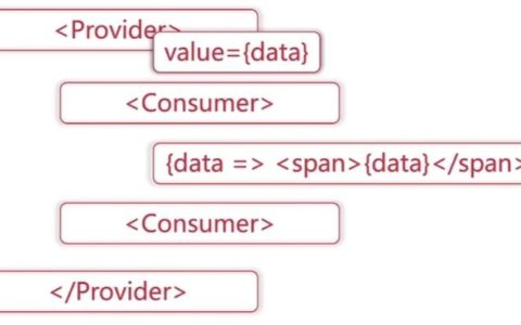 useContext Hook 是如何工作的?攻略教程_Hook基础知识