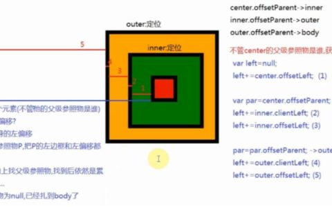 DOM盒子模型常用属性client,offset和scroll小白知识_盒子入门基础