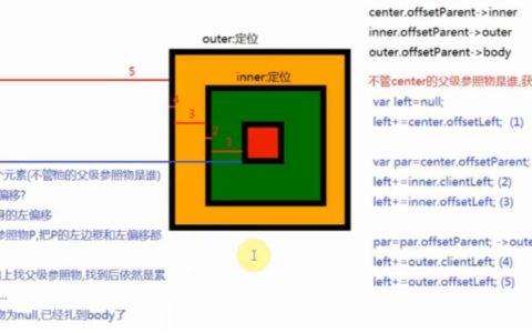 DOM盒子模型常用属性client,offset和scroll基础知识_盒子零基础入门