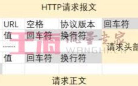 HTTP请求报文和响应报文入门基础教程_请求菜鸟教程下载