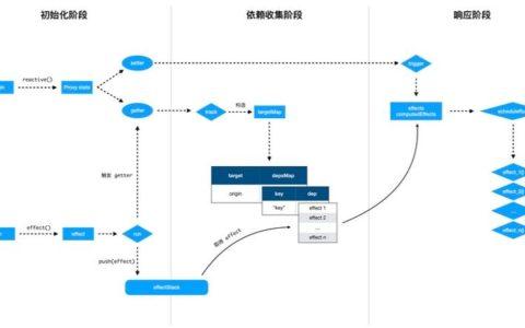 一张图理清 Vue 3.0 的响应式系统小白帮助_响应式基础知识教程