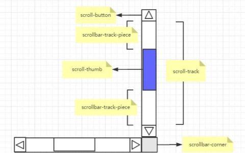 CSS设置滚动条样式基础知识_样式小白基础