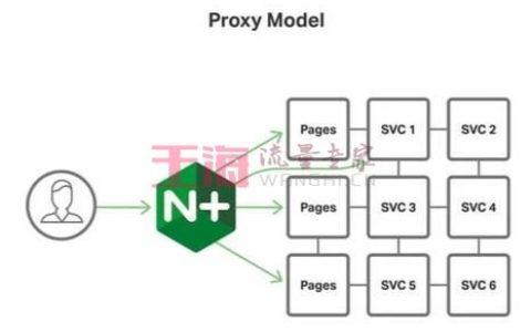 「微服务架构」基于Nginx的三种微服务参考架构基础指南_微服务基础入门