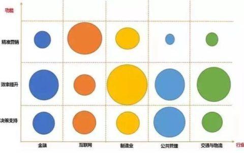 什么是大数据?大数据的产生、特点、用途教程视频_大数据使用指南