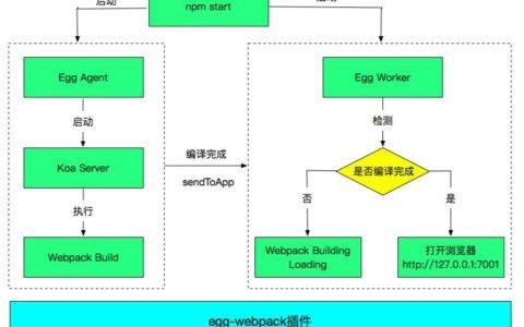 Egg React SSR服务端渲染Webpack构建流程小白知识_渲染入门基础