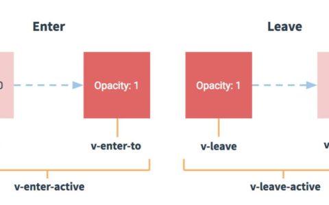 vue 过渡攻略教程_过渡使用攻略