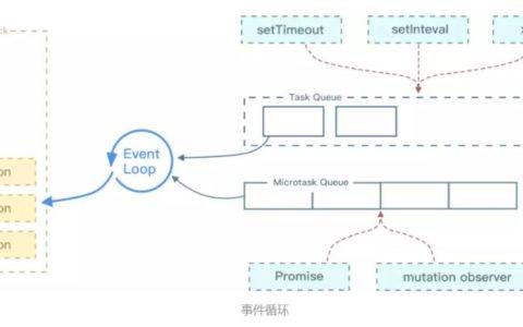 浏览器中的 Event Loop使用教程_线程使用指南