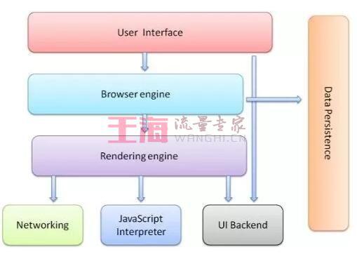 浏览器是如何将标签转成 DOM ?使用帮助_标签入门知识