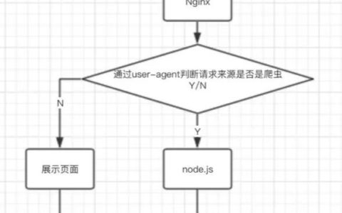 vue针对搜索引擎做SEO优化小白常识_seo基础知识教程