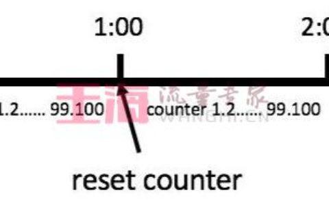 nodejs接口如何限流?基础知识入门_接口使用帮助