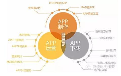 APP运营的指标和推广营销建议_sayec0922