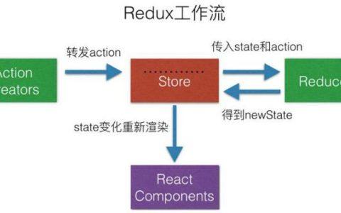 Redux与它的中间件:redux-thunk,redux-actions,redux-promise,redux-sage菜鸟知识_redux使用说明