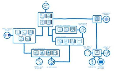 "WebAssembly 的未来:将逐渐解锁整个""技能树""使用帮助_语言小白帮助"