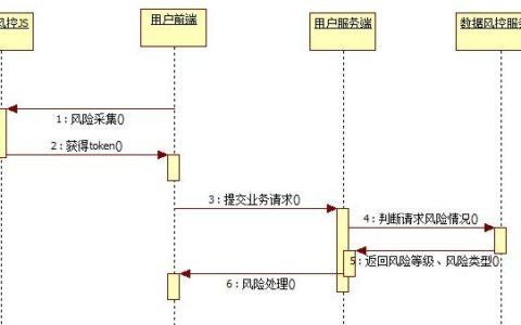 滑动验证码原理实现基础教程_验证小白教程