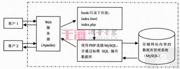 C/S和B/S两种架构区别与优缺点分析菜鸟教程网_架构入门指南