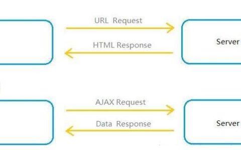 前端SPA(单页面应用)性能优化,交互体验加成!入门知识_性能小白基础