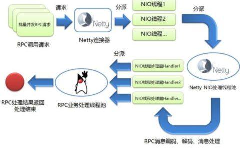 浅谈如何使用Netty开发高性能的RPC服务器菜鸟教程网_Netty使用教程