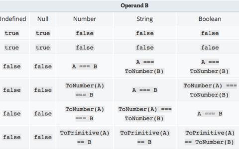 有趣的Js面试题新手入门如何让 (a == 1 && a == 2 && a == 3) 返回 true_面试入门百科