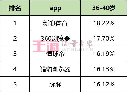 最新!59个信息流平台数据榜单!(2019.12)_艾奇SEM
