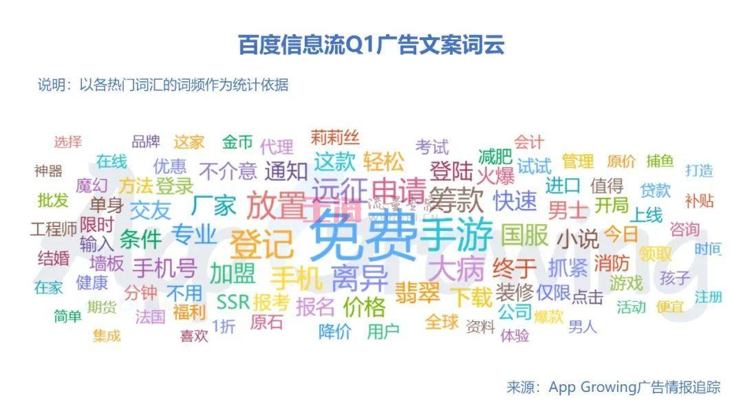 """020年Q1流量平台广告投放洞察_AppGrowing"""""""